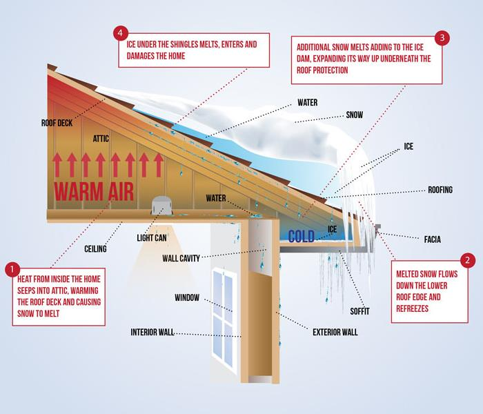 Water Damage Winter Ice Dams: Cause, Effects, and Prevention
